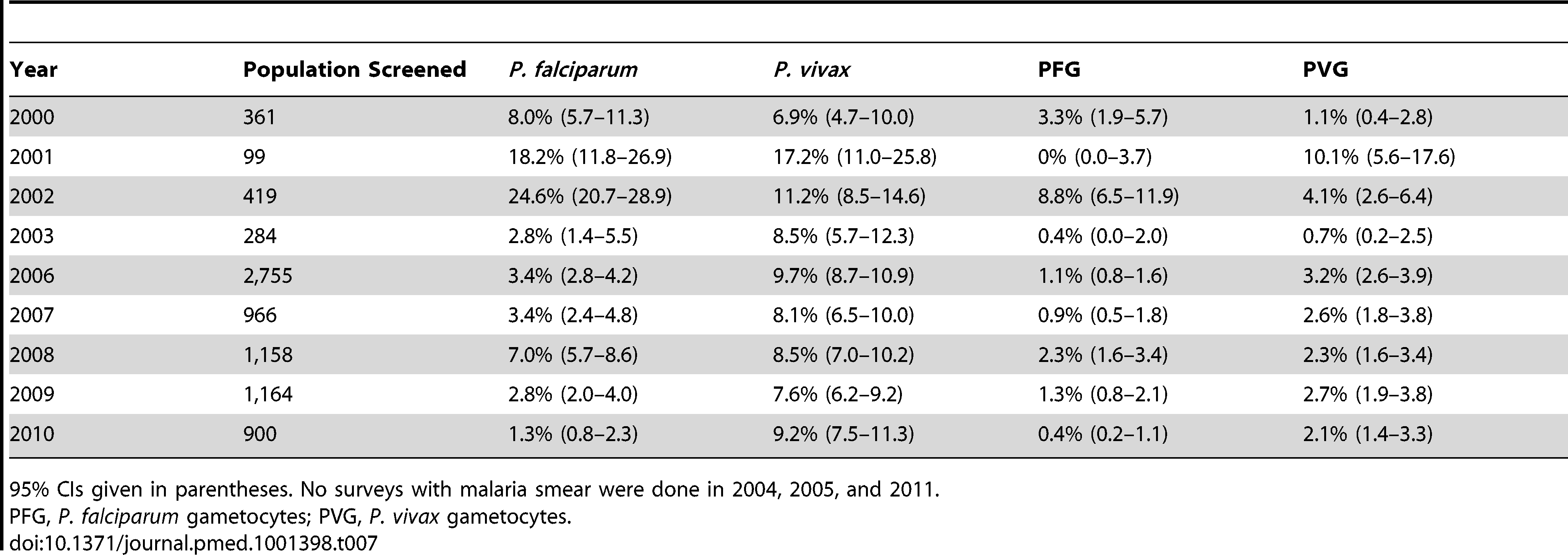 Prevalence of <i>P. falciparum</i> and <i>P. vivax</i> infection and of gametocyte carriage during surveys of Myanmar villages within SMRU clinics and health posts catchment area.