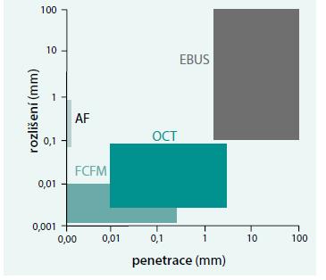 Rozlišení a hloubková penetrace jednotlivých diagnostických metod.