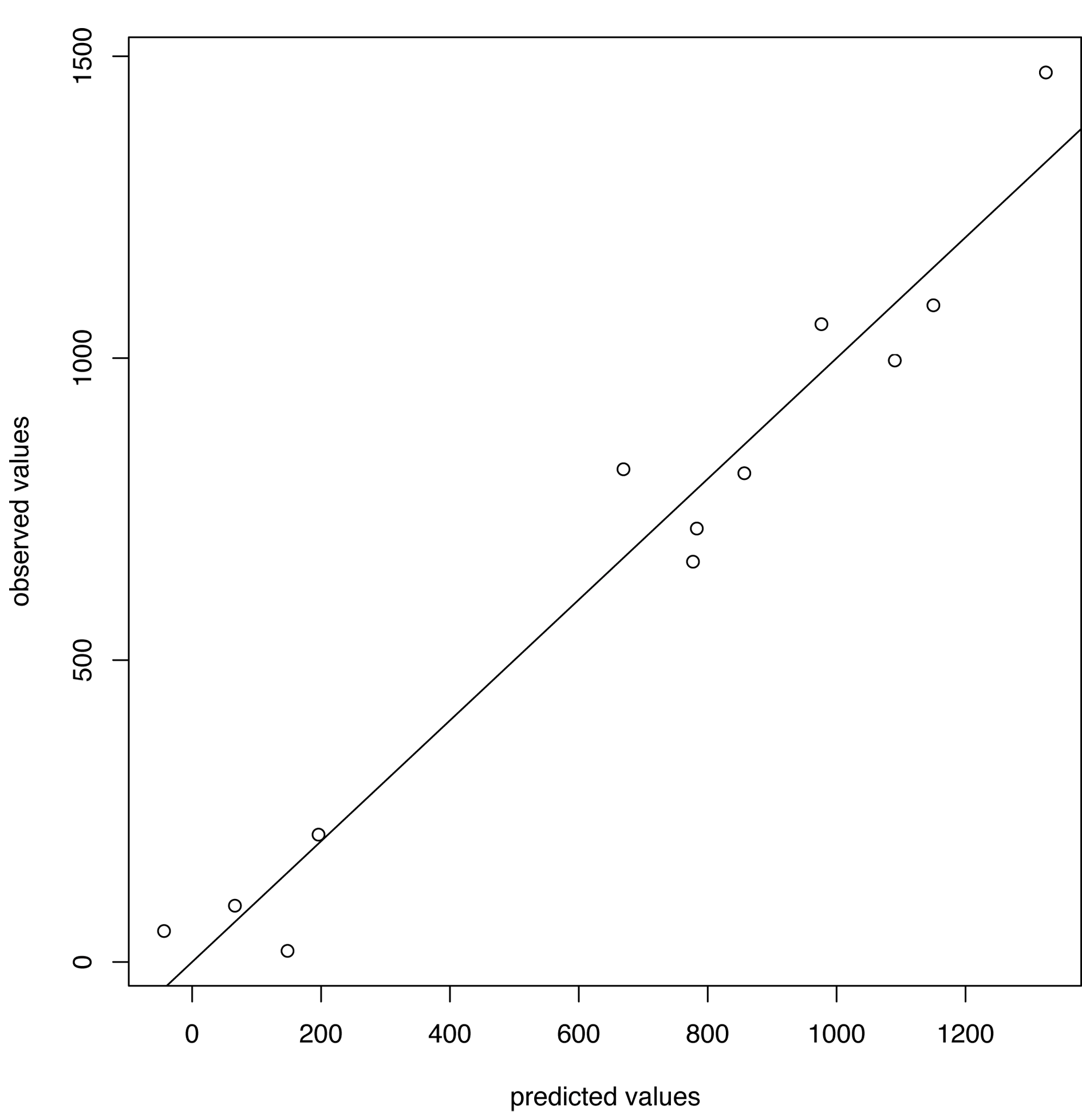 Predicted versus observed values for influenza A/H3N2 for the choice of thresholds <i>h</i>=165, <i>h</i><sub>c</sub>=350.