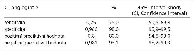 Senzitivita, specificita, pozitivní prediktivní hodnota, negativní prediktivní hodnota CT angiografie v detekci