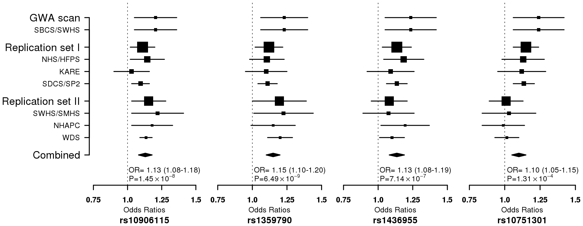 Forest plot for per-allele ORs for the association of T2D risk with 4 SNPs in all participating studies.