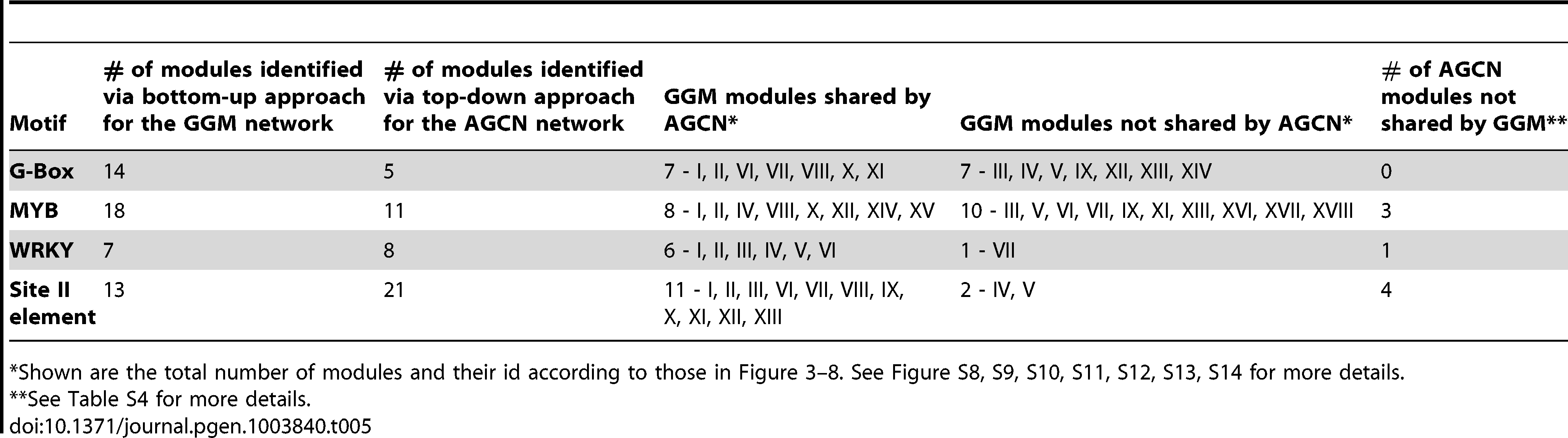 Comparison between the bottom-up approach (for GGM network) with the top-down approach (for AGCN network) on module discovery.