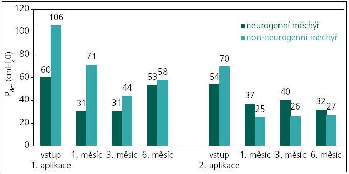 Maximální detruzorový tlak u pacientů před a po aplikacích BoNT/A.
