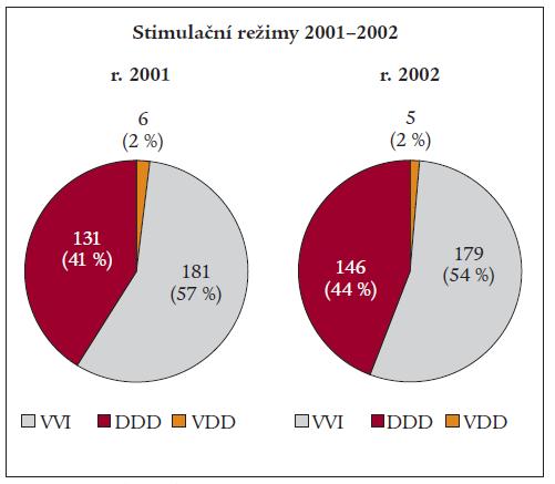 Graf 3. a 4. Zastoupení stimulačních režimů na začátku a konci dekády.