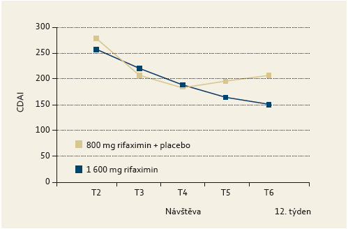 Změna hodnoty CDAi v průběhu léčby.