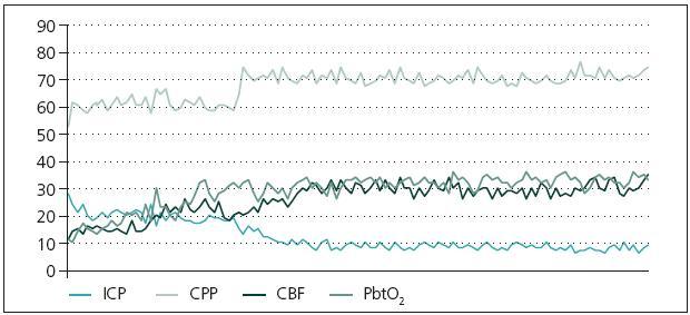 Změny ve sledovaných modalitách u konzervativně léčených pacientů.