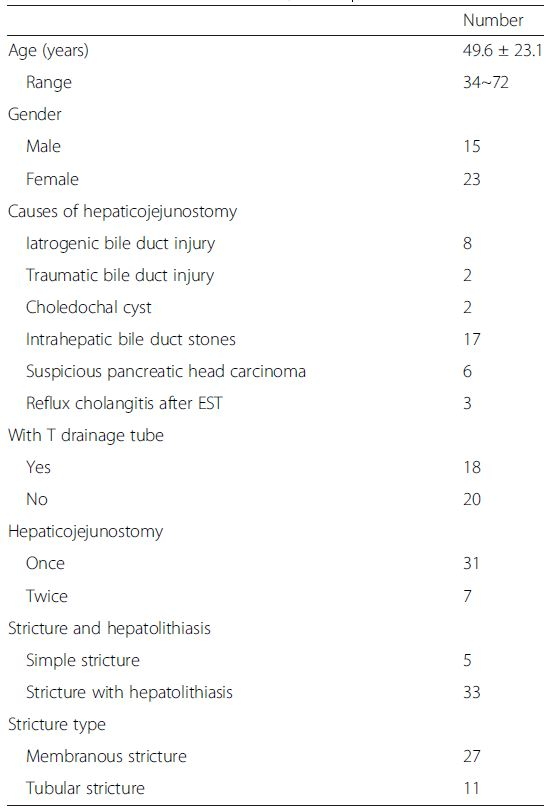 Characteristics of the 38 patients
