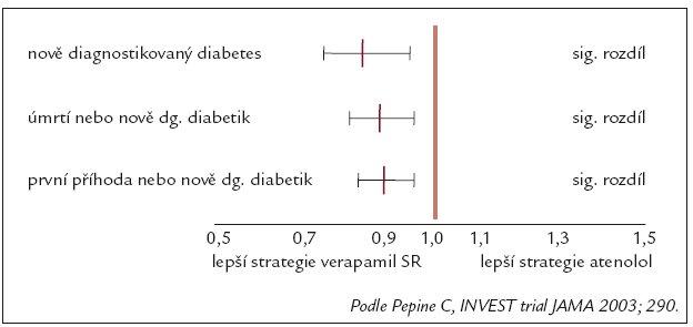 INVEST – analýza diabetických pacientů.