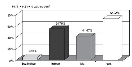 Prokalcitonin (PCT) nad 0,5 ng/ml v procentech zastoupení v jednotlivých skupinách.