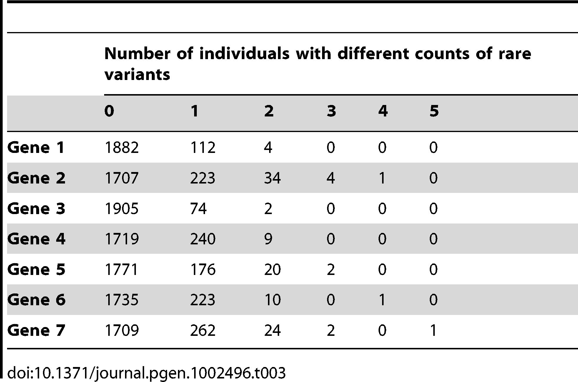 Description of the count of rare variants per gene.