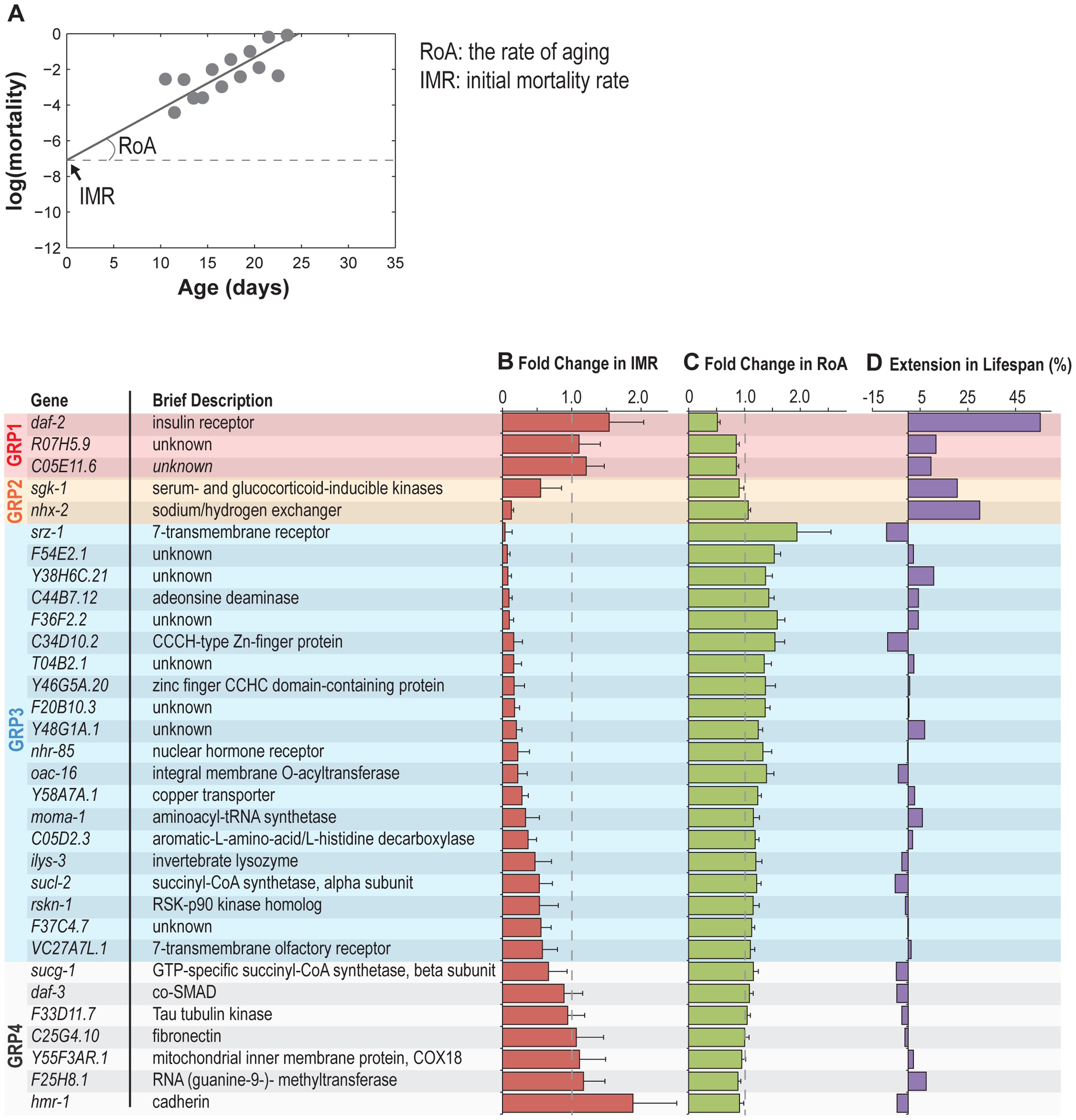 Reproductive longevity regulatory genes modulate somatic longevity.