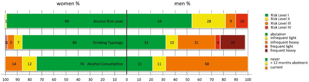 Percentages of men and women categorized according to risk levels as proposed by the AUDIT manual and drinking typology. Drinking Typologies [103] (adapted): abstainer: <i>never</i> had a drink or had <i>none in the past year</i>; infrequent light drinker: drinking <i>up to four times a month</i>, always <i>less</i> than 5 standard drinks per occasion; frequent light drinker: drinking <i>two or more times weekly</i> and <i>less</i> than 5 standard drinks per occasion. Infrequent heavy drinker: drinking <i>up to four times a month</i>, sometimes <i>6 or more</i> standard drinks per occasion. Frequent heavy drinker: drinking <i>two or more times weekly</i> and <i>5 or more</i> standard drinks per occasion. We were not able to categorize 2 % (<i>n</i> = 7) of the males since they did not fit in any category. Six men were frequent light drinkers, but had binges of 6 or more standard drinks less than monthly or monthly. One male drank infrequently, but always 5 standard drinks per occasion, he never had binges of 6 or more standard drinks