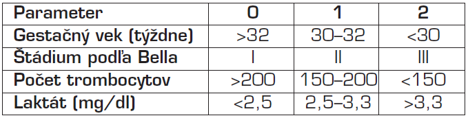 NEC skóre [19].