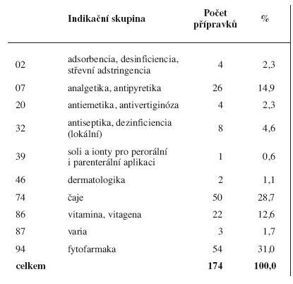 Humánní vyhrazená léčiva 1998<sup>17)</sup> podle indikačních skupin