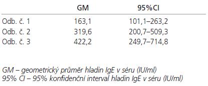 Průměrné hladiny IgE (IU/ml) v séru při jednotlivých odběrech.