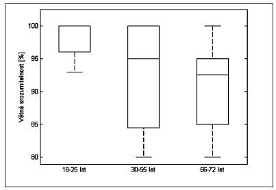 Vývoj hodnot sP-selektinu během skladování.