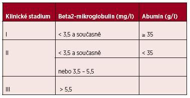 Mezinárodní prognostický index (ISS) pro mnohočetný myelom