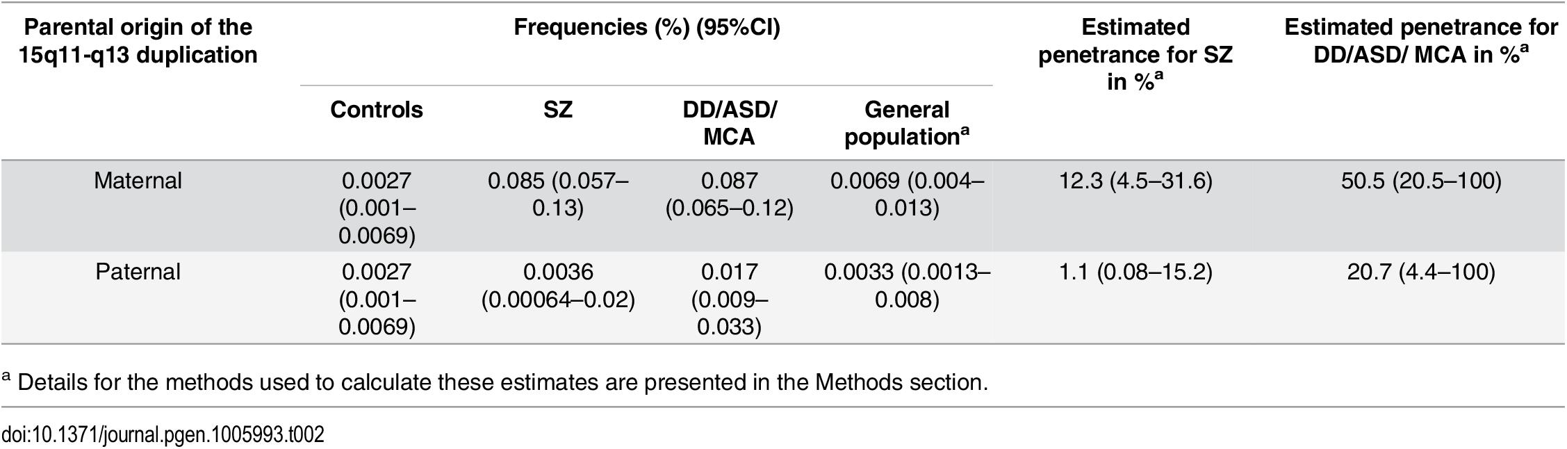 Penetrance estimates for the 15q11.2-q13.3 duplication.