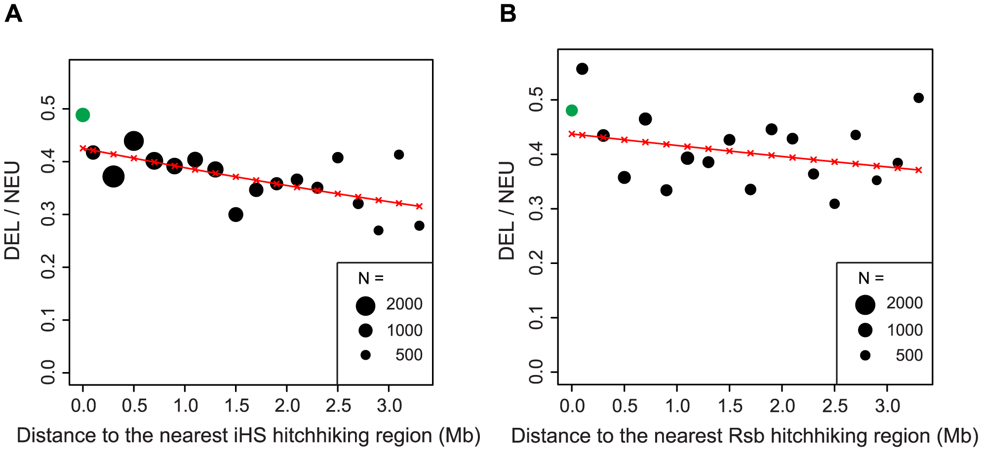 The ratio of deleterious to neutral nonsynonymous SNPs declines as a function of distance to the nearest hitchhiking region.