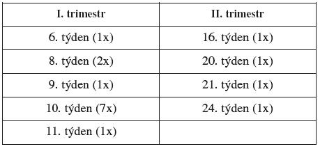 Počet a stáří spontánních potratů v souboru