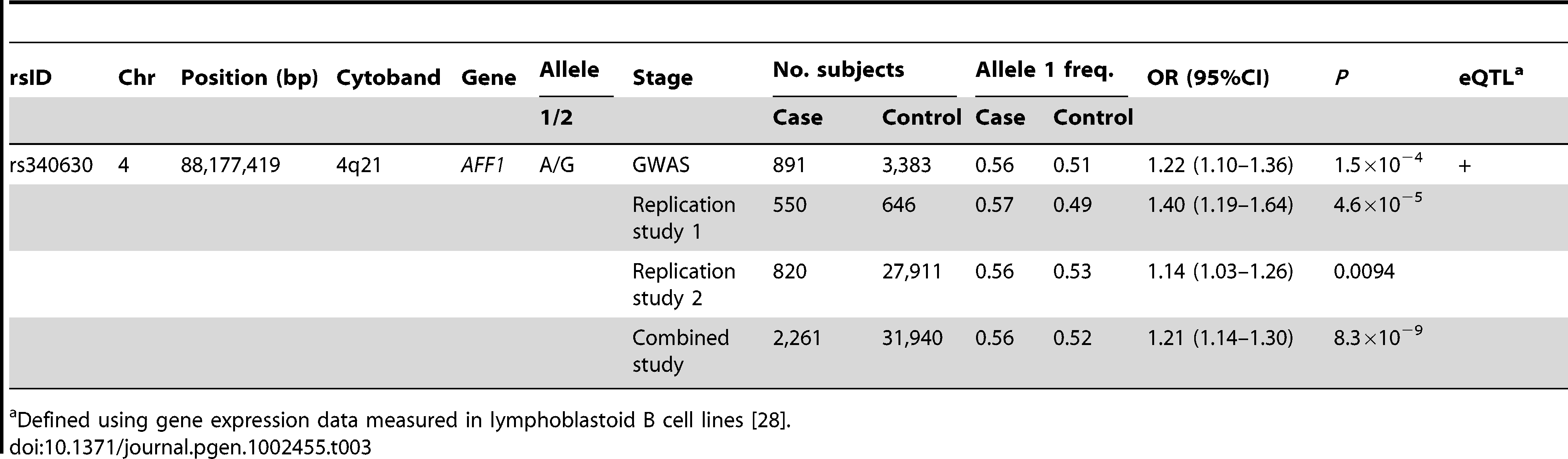 Results of combined study for Japanese patients with SLE.