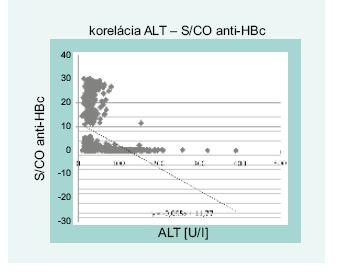 Lineárna závislosť a korelácia hodnôt ALT a S/CO anti-HBc (n = 853)