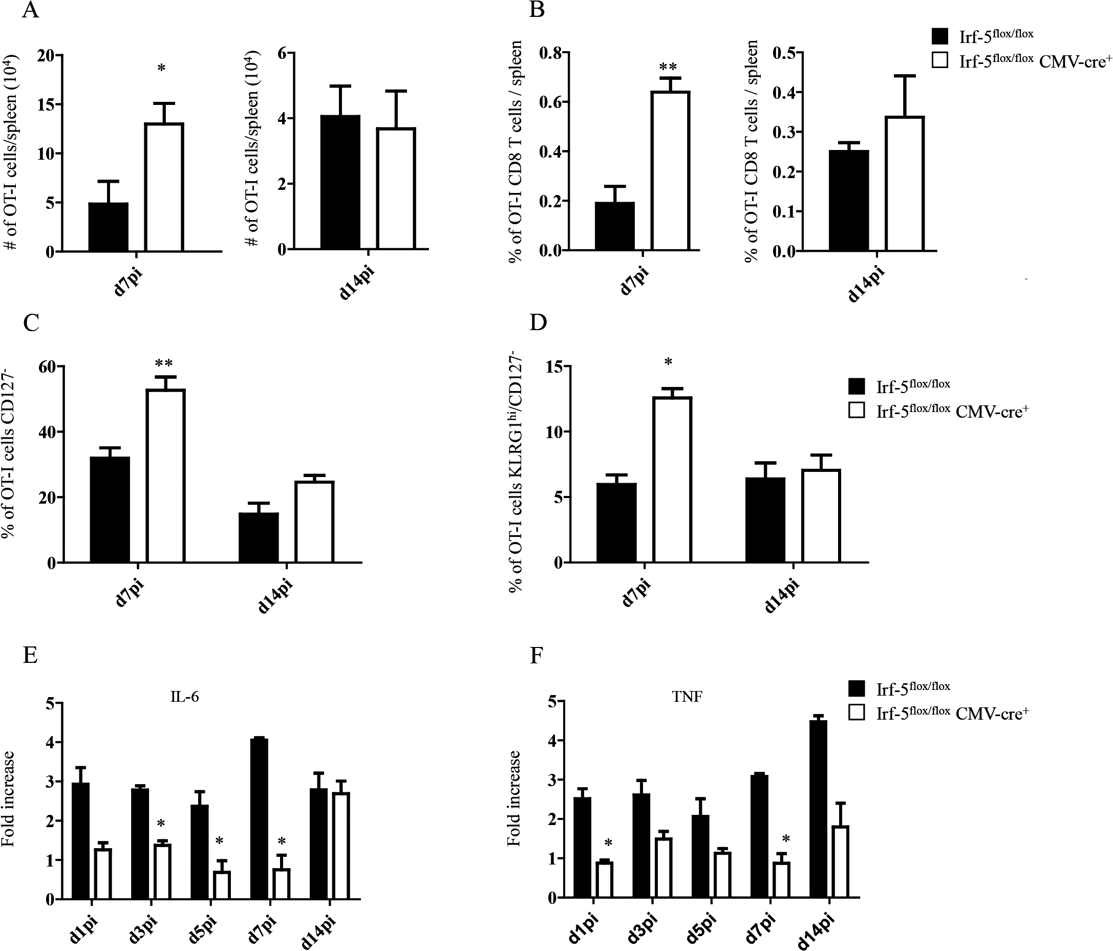 IRF-5-mediated inflammation limits CD8<sup>+</sup> T cell expansion during acute <i>L</i>. <i>donovani</i> infection.