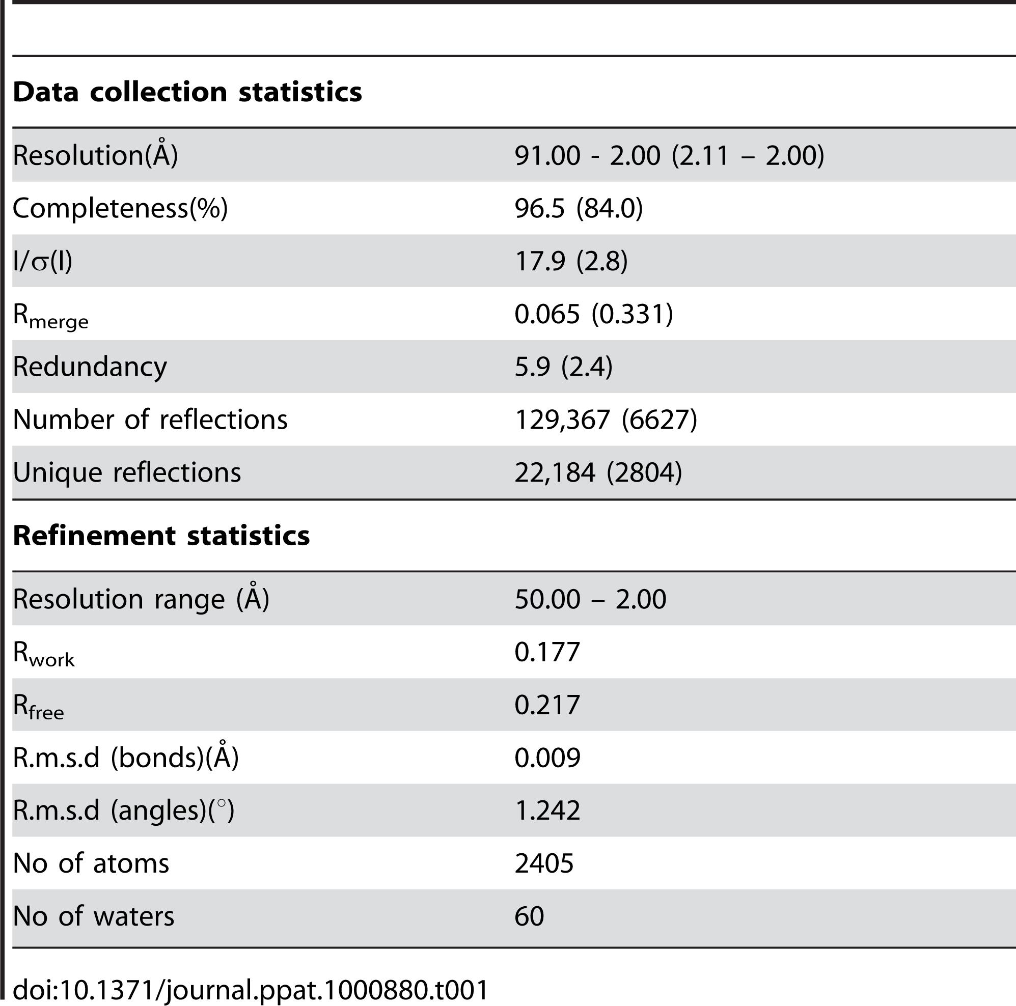 Crystallographic statistics.