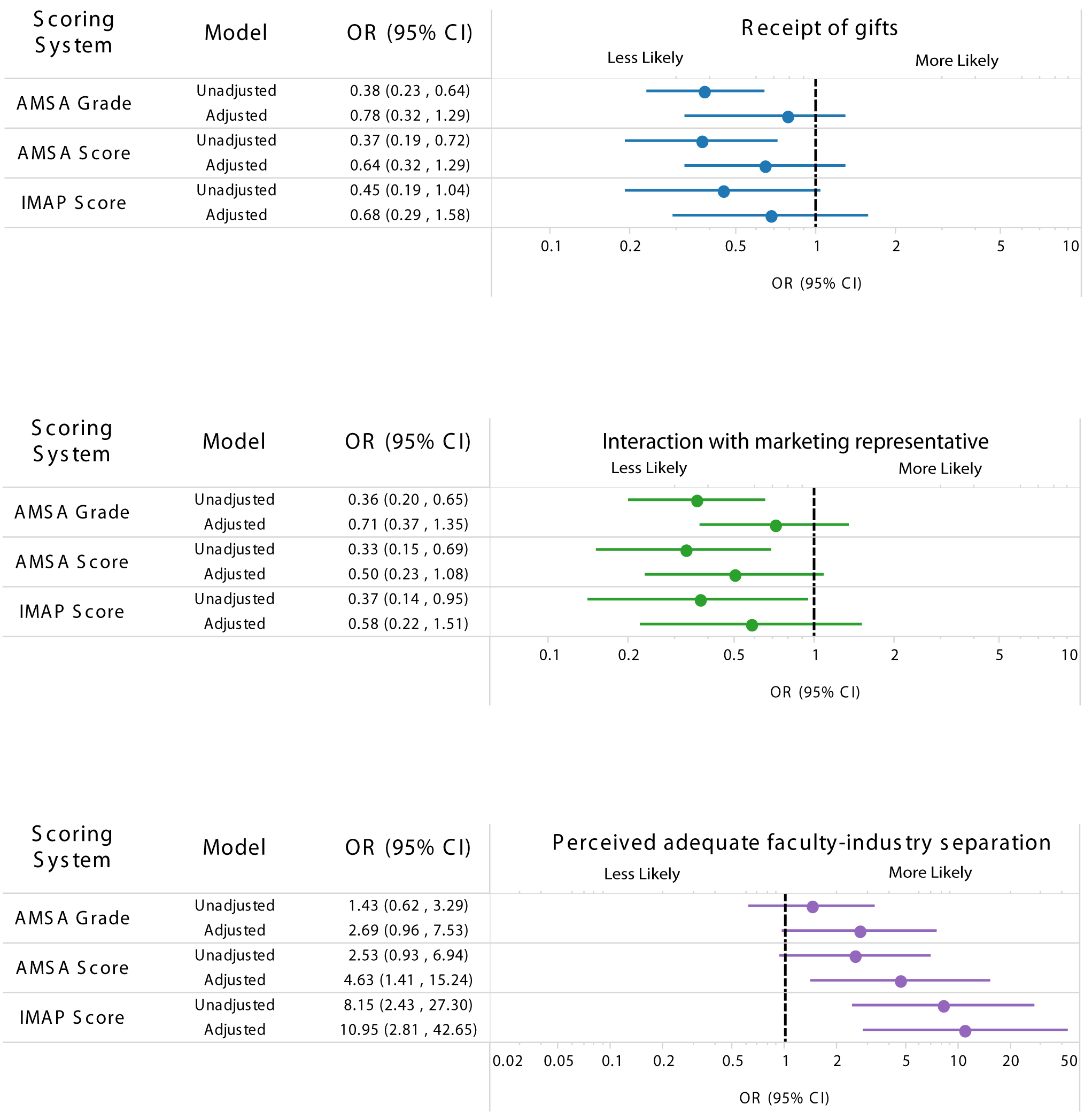 Association between strength of medical school industry interaction policies and survey responses.