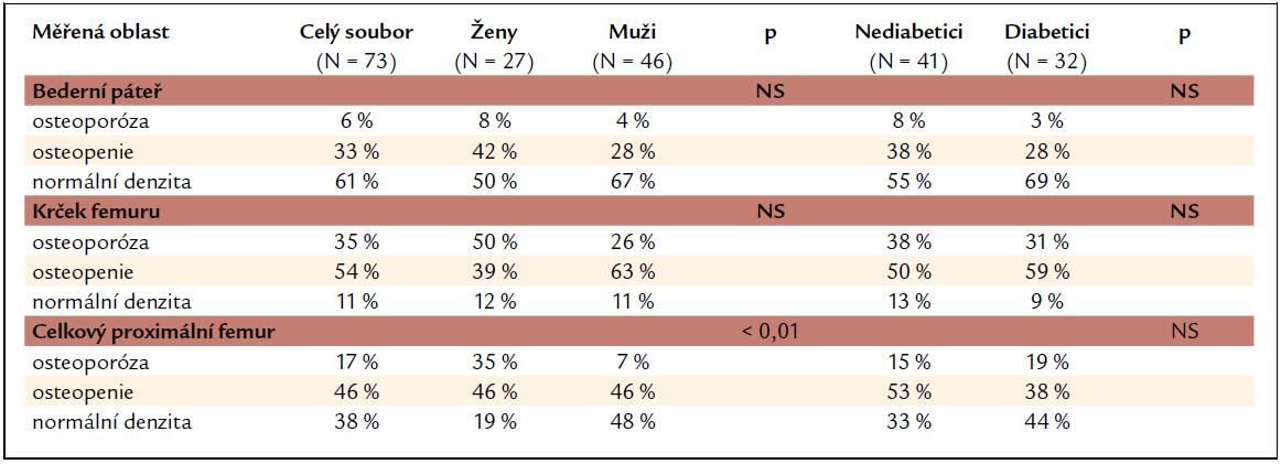 Procentuální zastoupení nálezů kostní minerální denzity odpovídajících osteoporóze, osteopenii a normální denzitě.