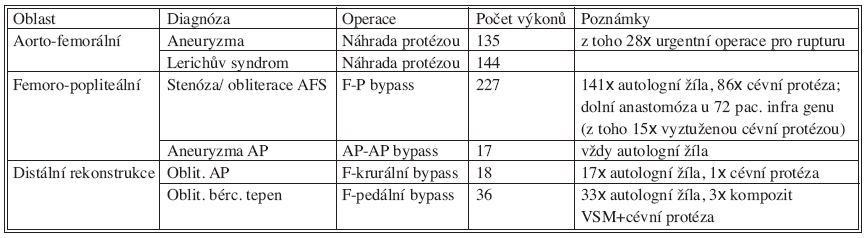 Počty operací 2003–2005