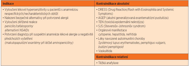 Indikace a kontraindikace provedení provokačního testu [1, 14].