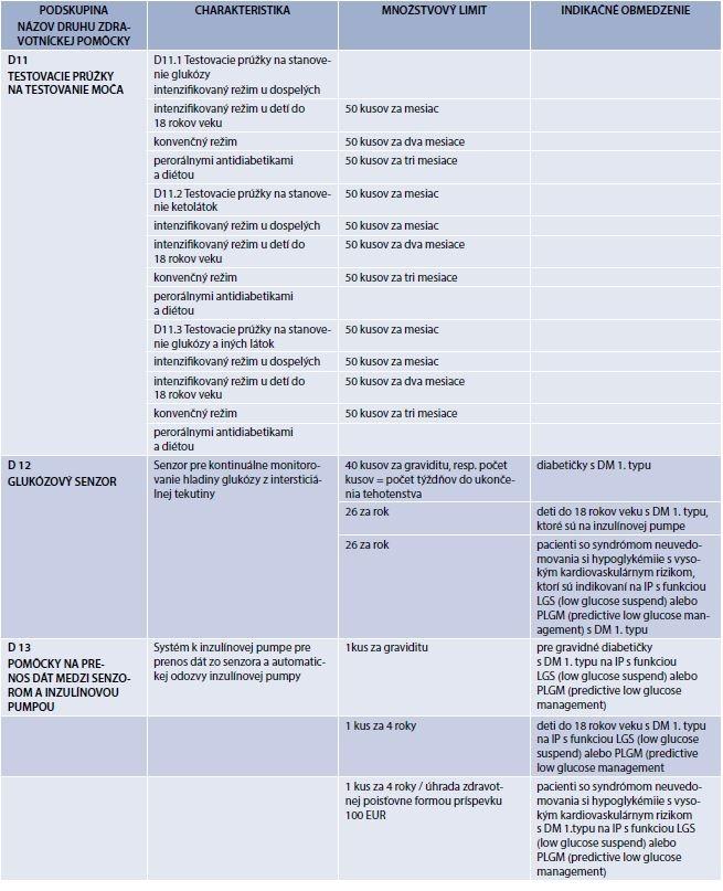 Limit skupiny D – Zdravotnícke pomôcky pre diabetikov