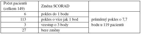 Změna SCORAD indexu na konci diagnostické hypoalergenní diety