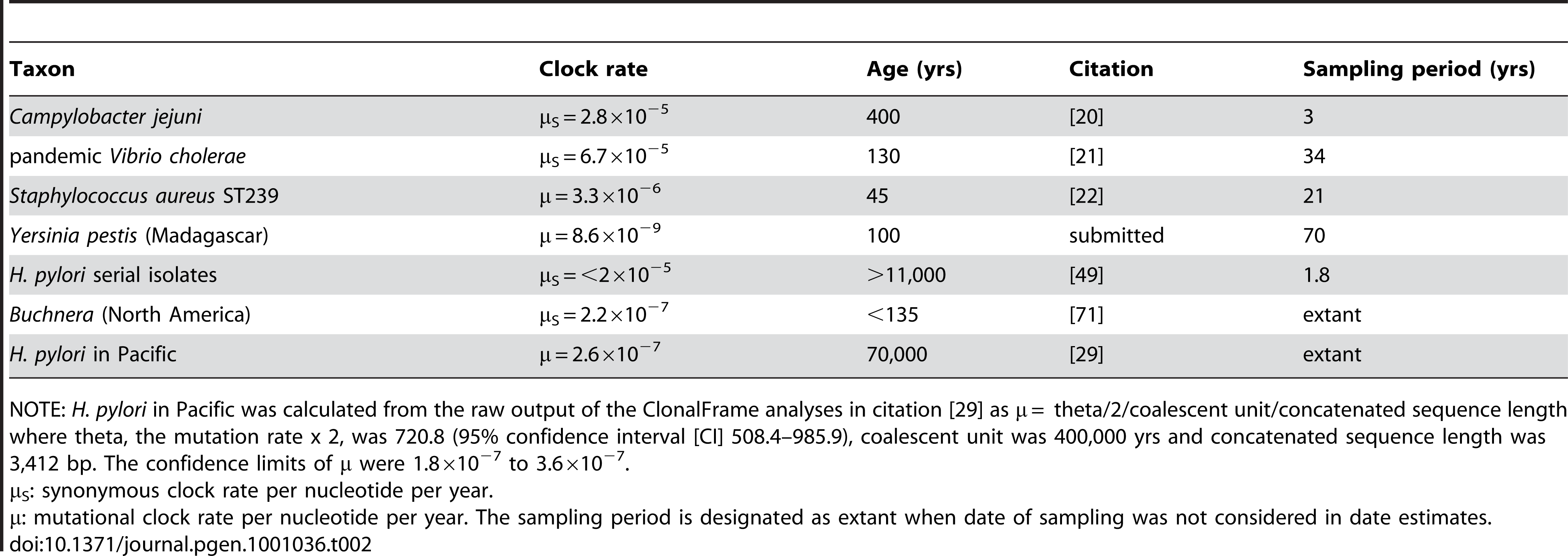 Published ages and clock rates for microevolution in selected bacteria.