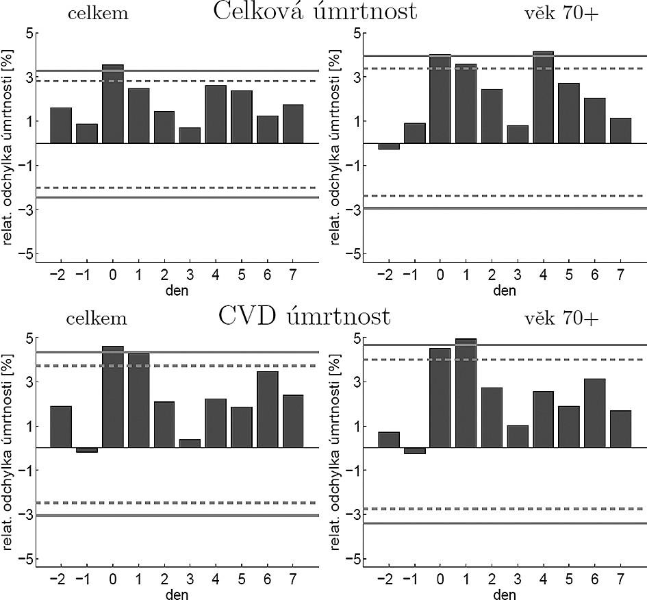 Souvislost výrazných kladných mezidenních změn teploty v zimě s úmrtností. Plná čára vyznačuje 2,5% (resp. 97,5%) a čárkovaná 5% (resp. 95%) kvantil odchylek  Fig. 4. Association between large positive changes of temperature within 24 hours and mortality in winter. The solid lines represent the 2.5% (97.5%) quantile and the dashed lines the 5% (95%) quantile of deviations