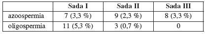 Počet pacientov s deléciou v skupine azoospermikov a oligospermikov využitím rôznych sád sekvencií