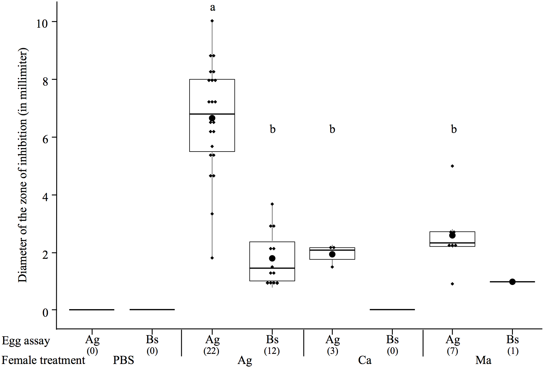 Boxplot showing the mean diameter of the zone of inhibitions (in mm) of protected egg extracts according to the microorganism on which they were tested (egg assay) and the maternal microbial treatment.