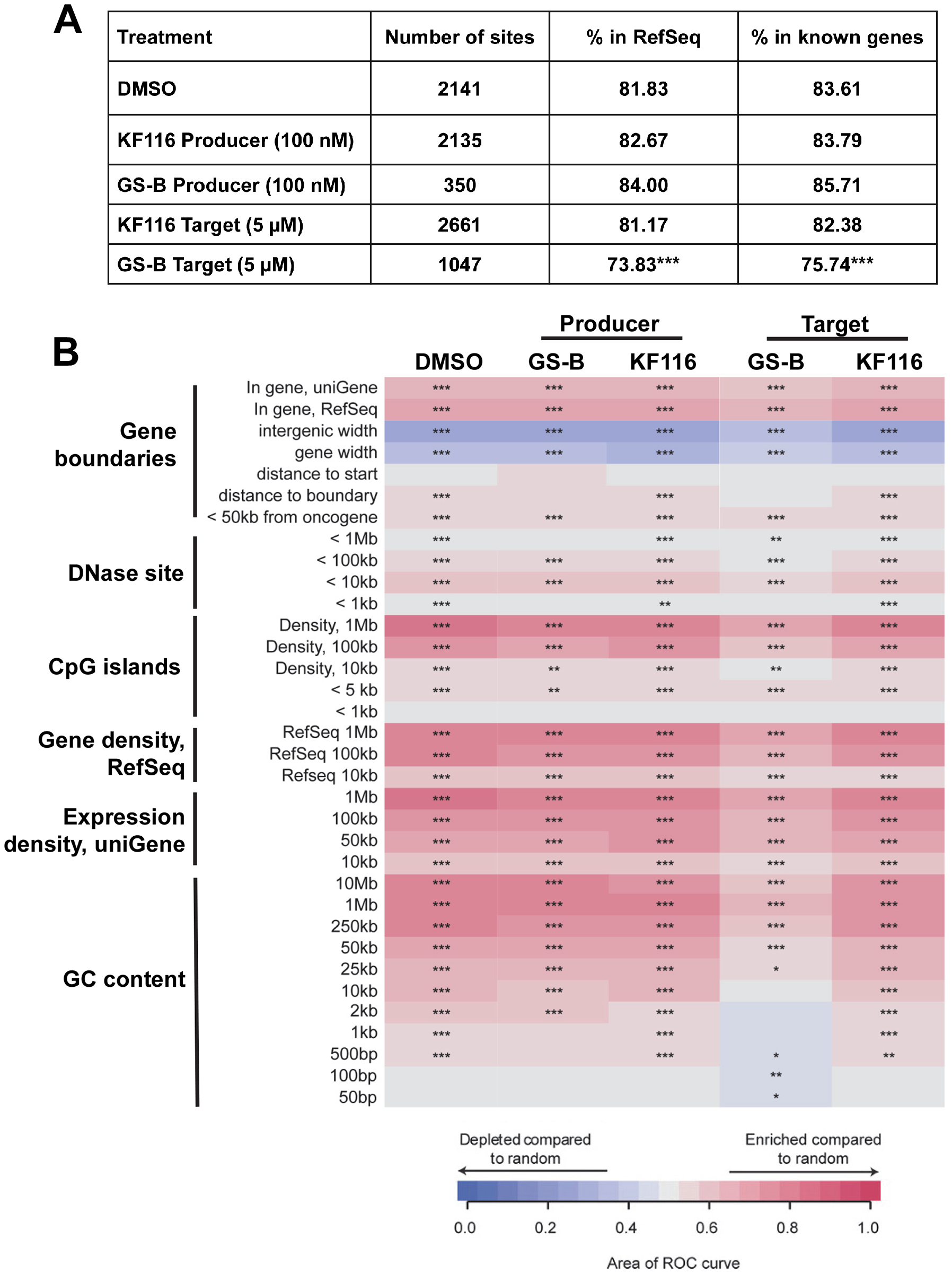 Effects of MINI KF116 and ALLINI GS-B on LEDGF/p75-dependent targeting of HIV-1 integration site distribution on chromatin.