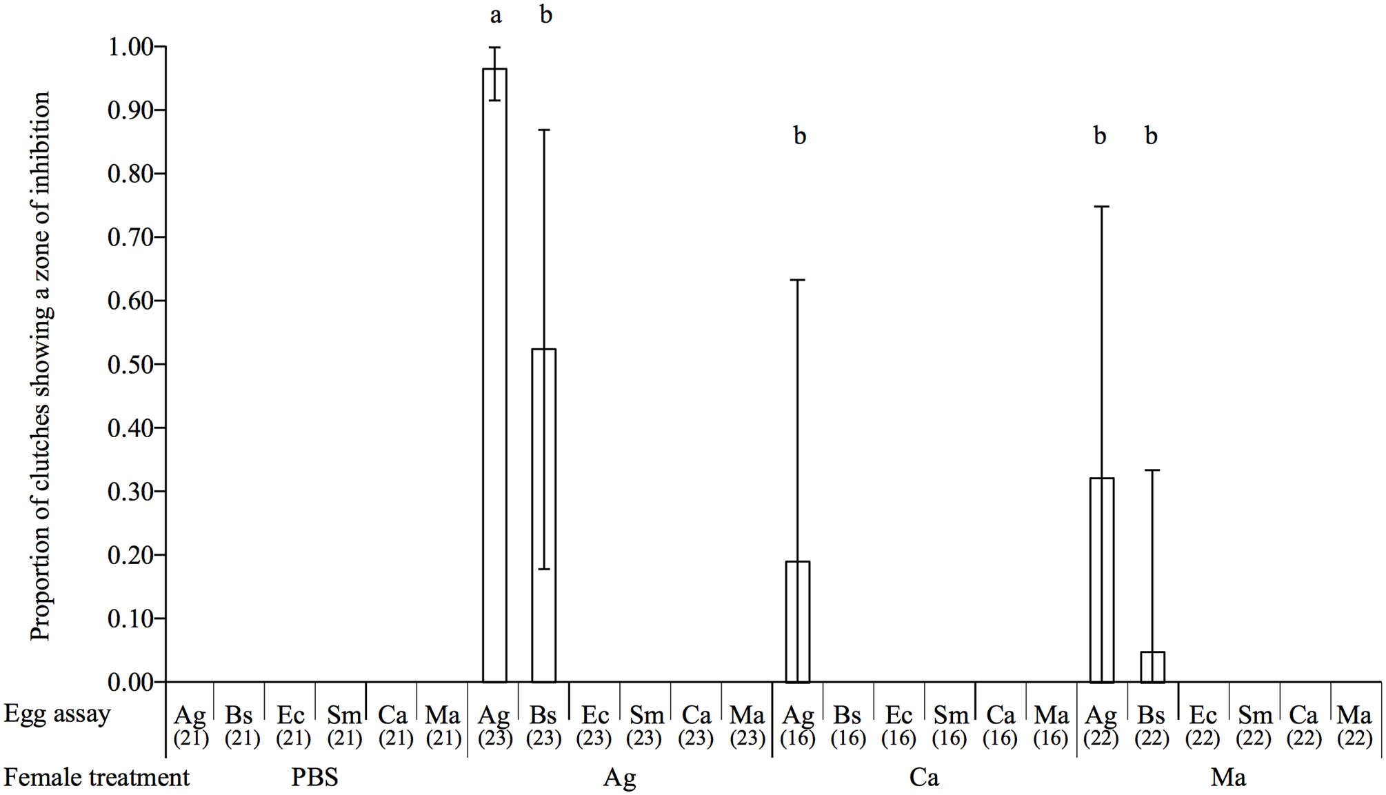 Barplot showing the mean proportion of egg extracts showing a zone of inhibition according to the microorganism on which they were tested (egg assay) and the maternal microbial treatment.