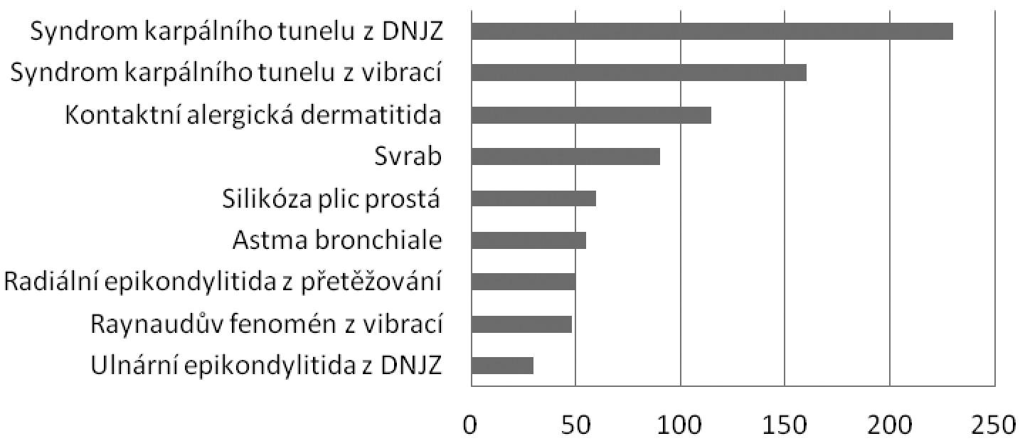 Nejčastěji hlášené nemoci z povolání v ČR