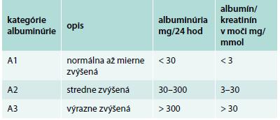 Kategórie albuminúrie
