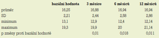 Zhodnocení změn průměrné velikosti cyst (mm) v souboru 20 žen bez HST (SD – směrodatná odchylka, p – statistická významnost).