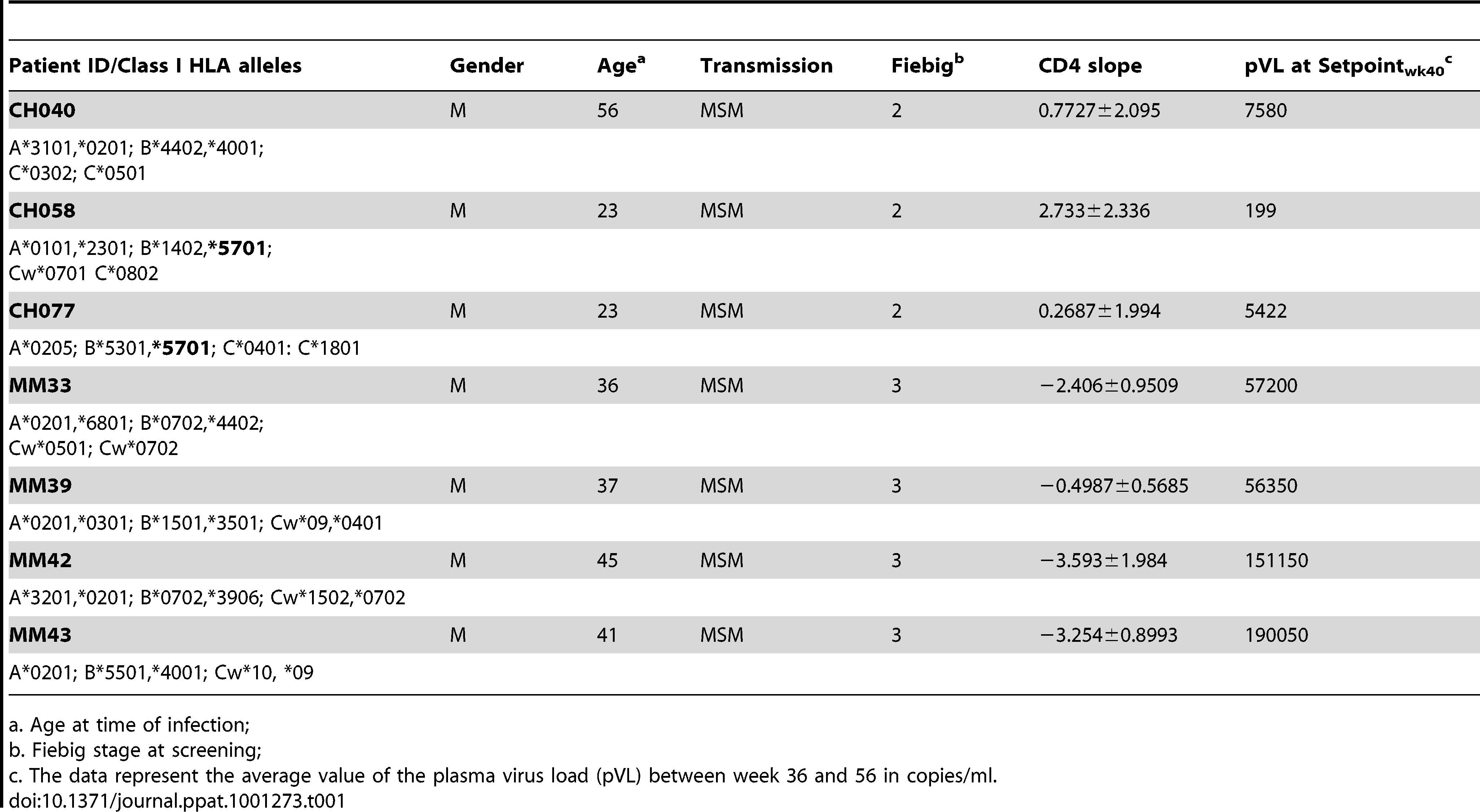 Patient demographic, CD4 slope, and plasma virus load set point, and class I HLA.