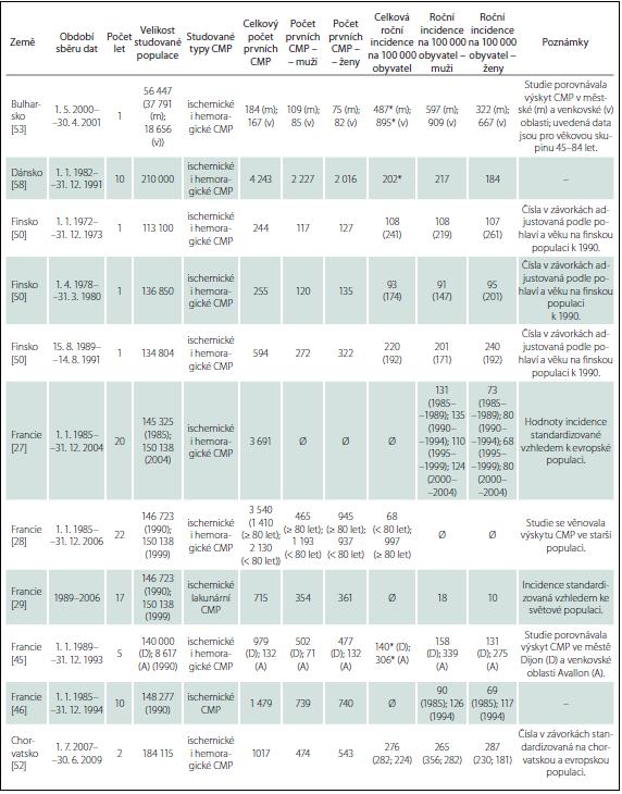 Přehled studií incidence CMP.