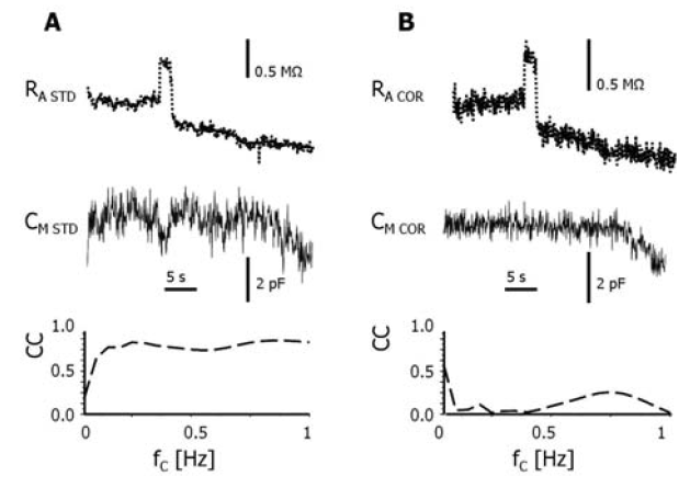 Fig. 4: Comparison of the time courses of access resistance and membrane capacitance estimates from the same current trace recorded in an isolated patchclamped cardiac muscle cell, obtained using the standard and the corrected model. The record of RA (top) shows a sudden change by more than 10%, which transpired to CM estimate (middle) in the standard model (A) but not in the corrected model (B). The bottom panels show the cross-correlation coefficient (CC) between RA and CM traces estimated at various bandwidths (fc – the corner frequency of the high-pass filter).