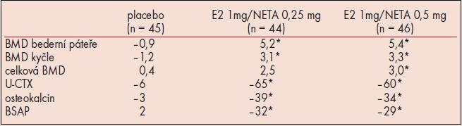 Ovlivnění kostního metabolizmu nízkodávkovanou HT (* signifikantní rozdíl proti placebu p < 0, 001, BSAP bone-specific alkaline phosphatase, U-CTX – urinary pyridoline type I collagen C-telopeptide).