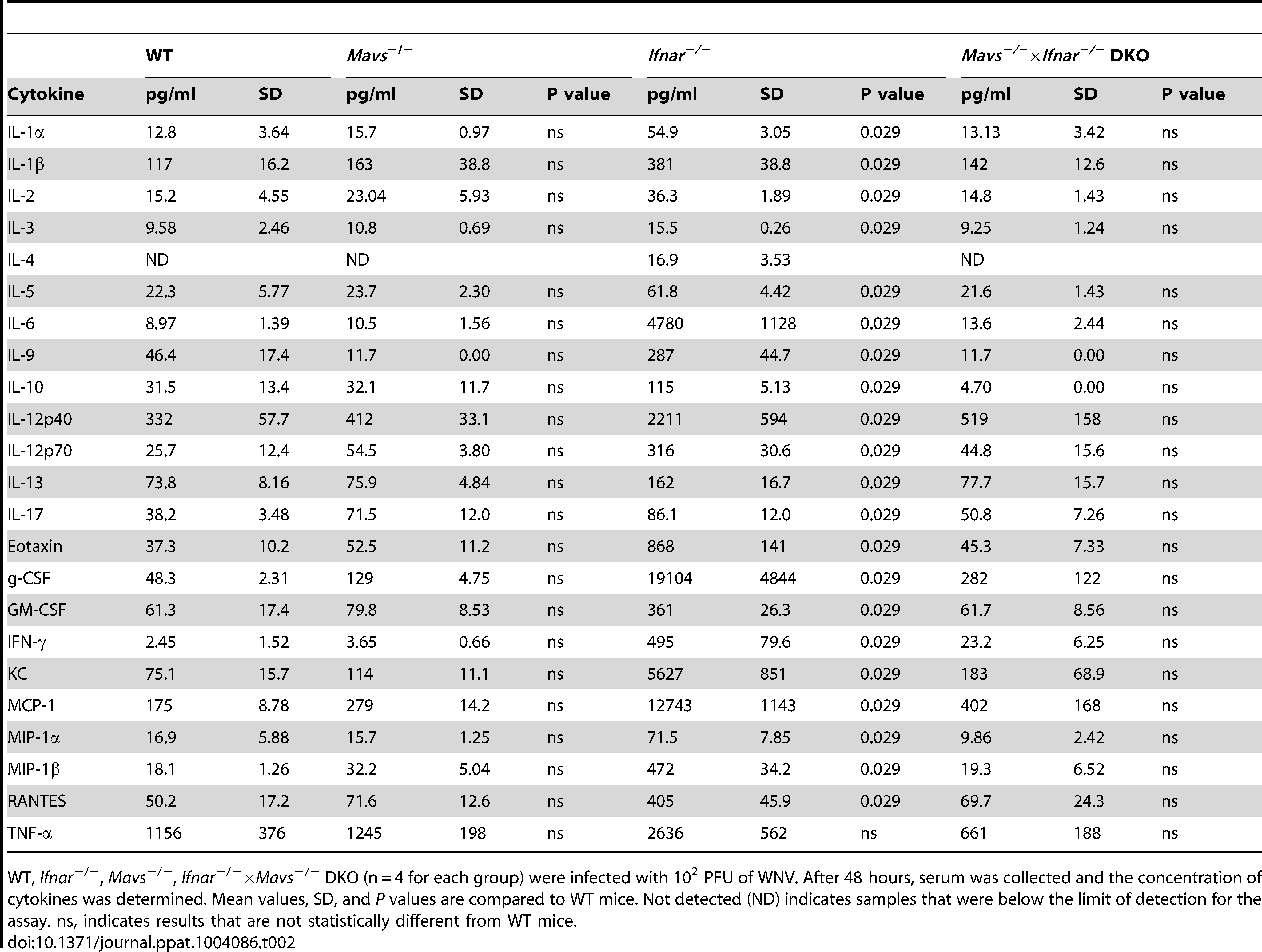 Cytokine and chemokine levels in serum of WNV-infected WT, <i>Mavs</i><sup>−/−</sup>, <i>Ifnar</i><sup>−/−</sup>, and <i>Mavs</i><sup>−/−</sup>×<i>Ifnar</i><sup>−/−</sup> DKO mice.