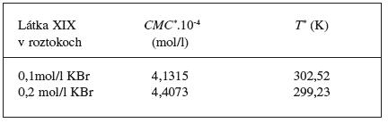 Hodnoty CMC* (mol/l) a T* (K) pre látku XIX v 0,1 mol/l a v 0,2 mol/l roztokoch KBr