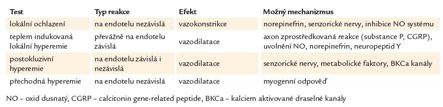 Nefarmakologické provokační testy.